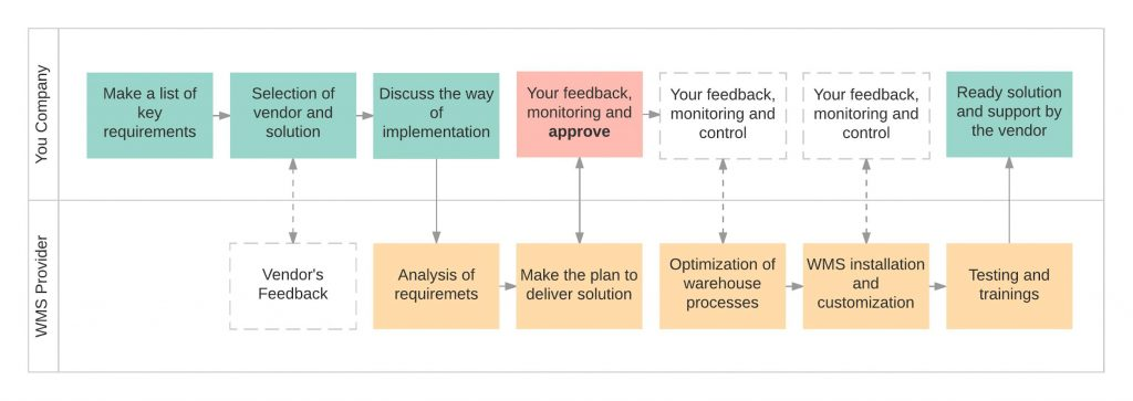 WMS implementation process