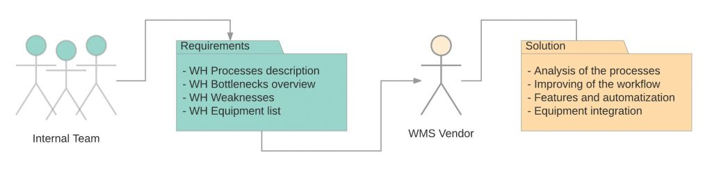 Collect WMS requirements