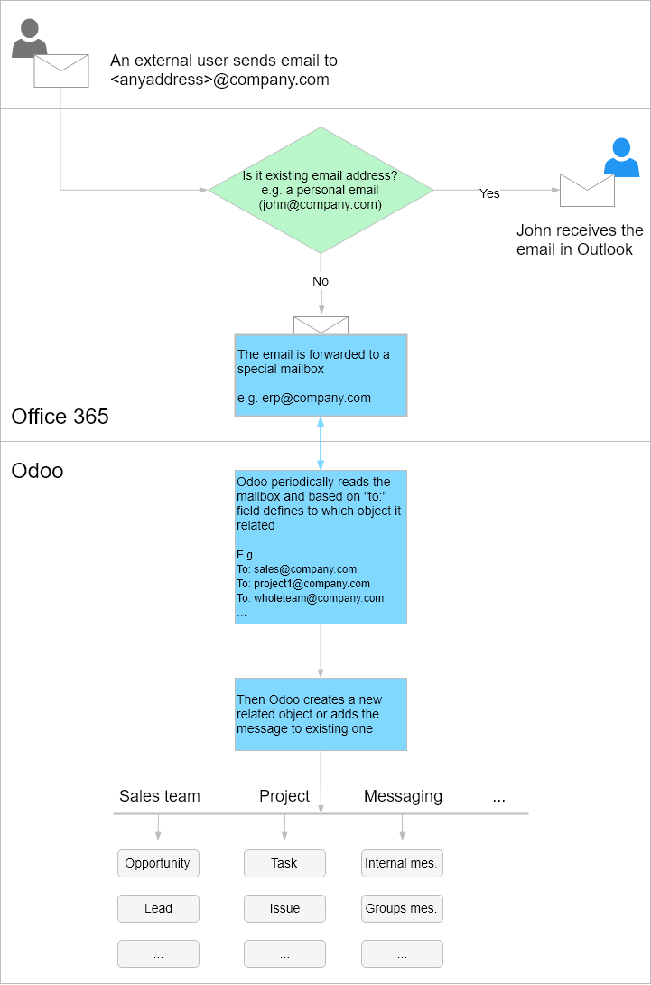odoo office 365