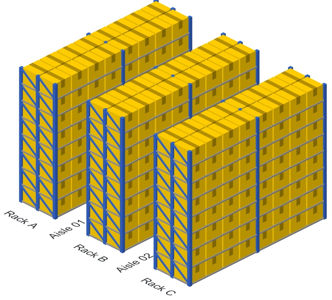 how to optimize warehouse